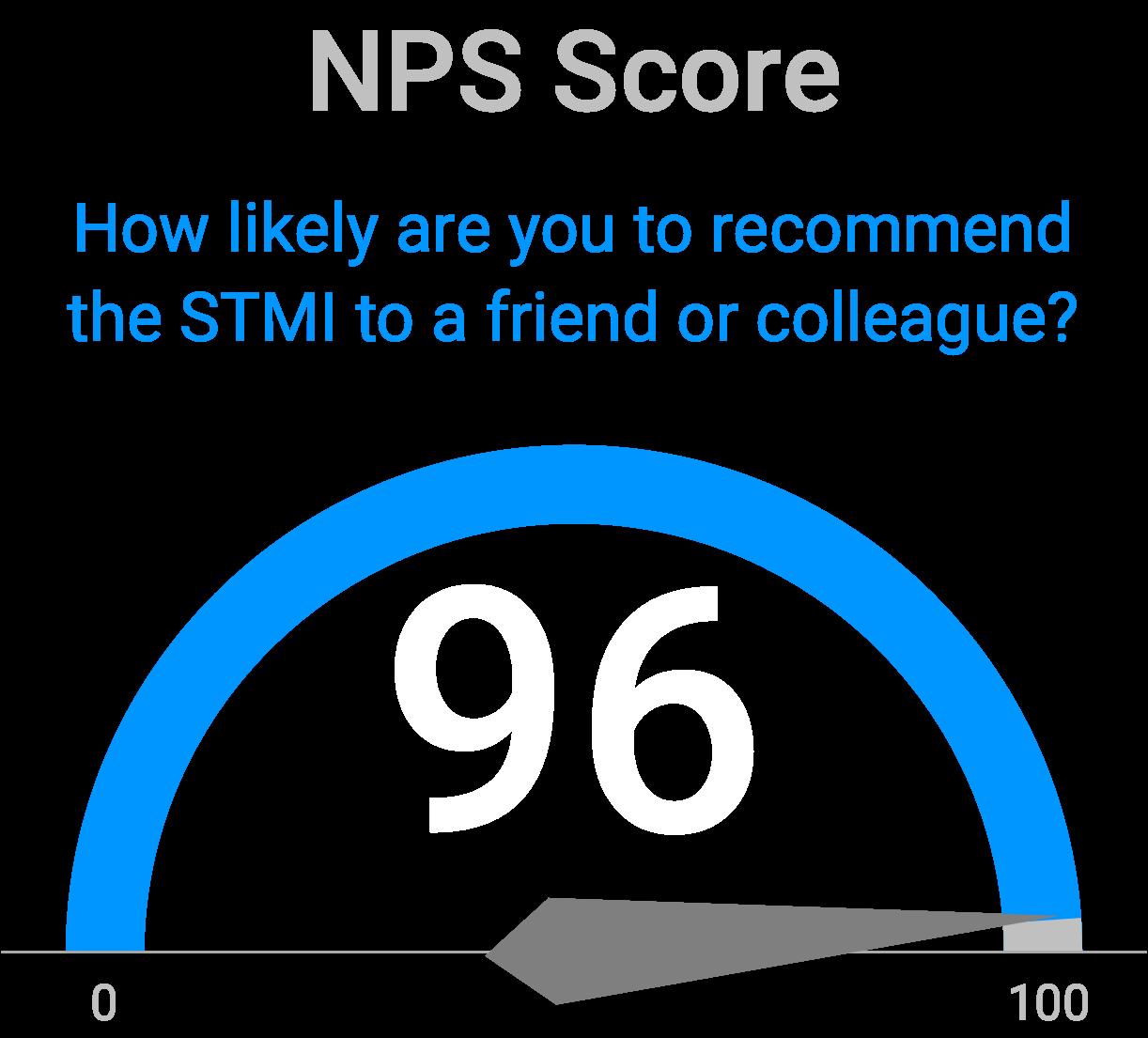 STMI_NPSscore